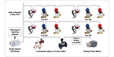 Model M-Bus - Water Meter Systems
