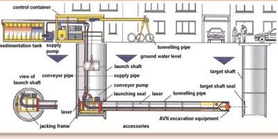 Microtunneling by Ludwig Pfeiffer Hoch- und Tiefbau GmbH & Co KG