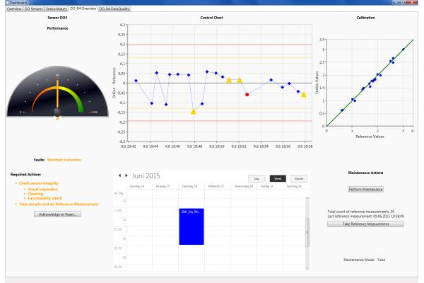 Monitoring & Control Platform for Wastewater Treatment Plants