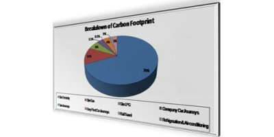 Business Carbon Footprint Appraisals Services
