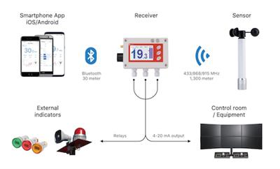 Scarlet - Model WL-410 - Wireless Wind Alarm System
