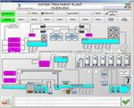 Supervisory control and data acquisition /SCADA
