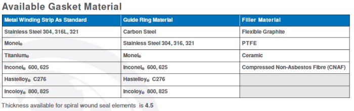 LoneStar - TME CS - Sealing and Gaskets - Spiral Wound