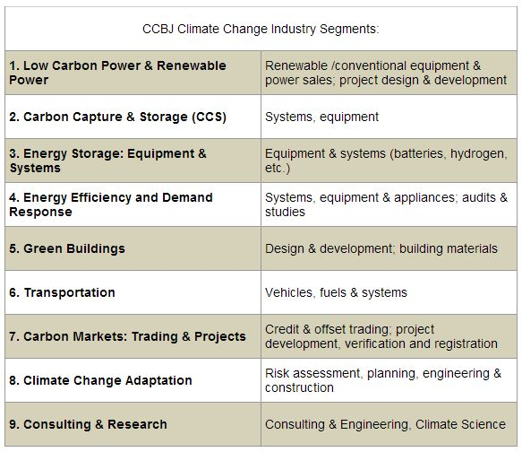 Climate Change Business Journal