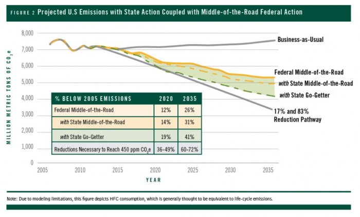 Can the U.S. get there from here? Using existing federal laws and state action to reduce greenhouse gas emissions