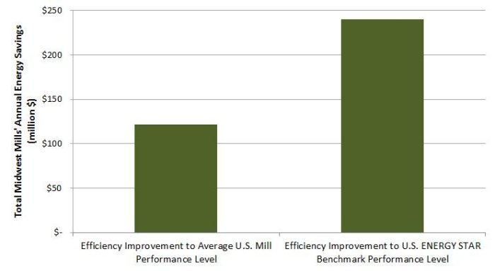 Cutting Carbon through Industrial Energy Efficiency: The Case of Midwest Pulp and Paper Mills