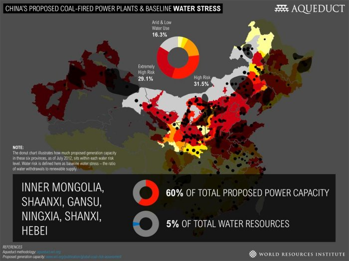 Majority of China's proposed coal-fired power plants located in water-stressed regions