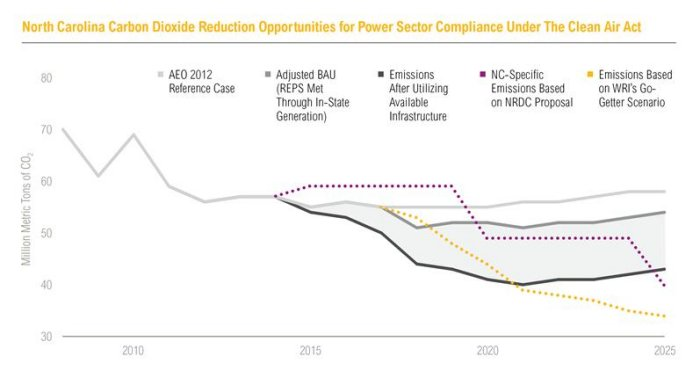 Power sector opportunities for reducing carbon dioxide emissions: North Carolina
