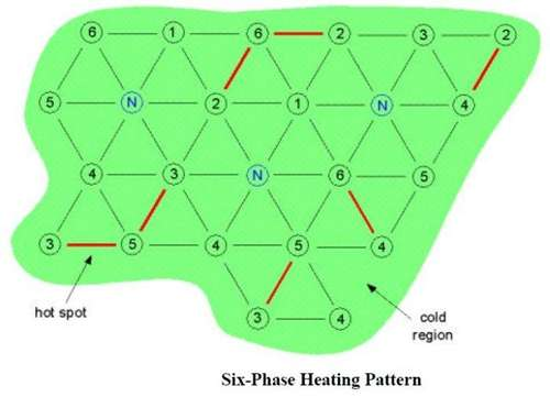 Three-Phase Heating? Six-Phase Heating? Which is Better?