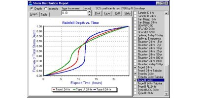 HydroCAD - Version 8.0 - Rainfall Management Software