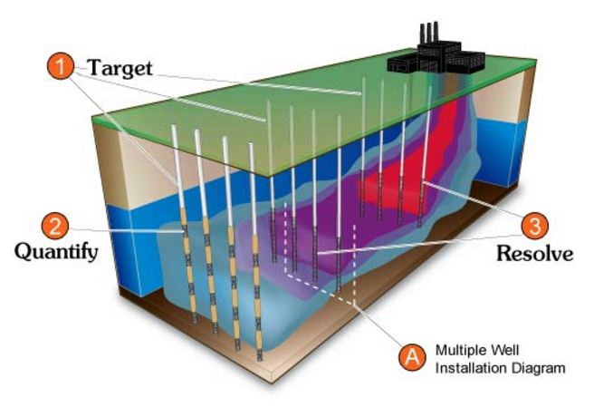 Schematic showing staged plume remediation using Waterloo Emitters, monitored by a transect of CMT or Waterloo Multilevel Systems placed down gradient.  (Click on 1, 2, 3 or A for a larger view)