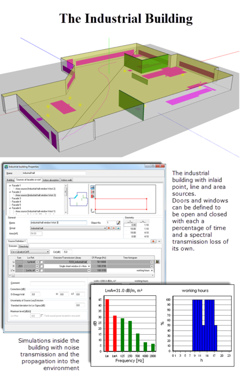SoundPLAN is the only software with a full integration of noise calculation inside a building, the transmission through walls and the environmental impact.