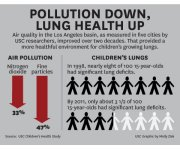 L.A. Story: Cleaner Air, Healthier Kids