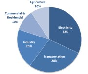 19th Annual U.S. Greenhouse Gas Inventory