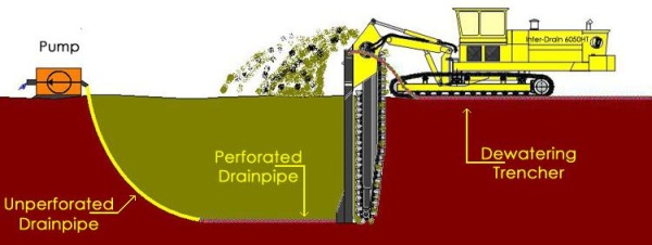 Dewatering Trenchers for Horizontal Dewatering - Water and Wastewater-1