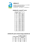Libellula 55+ Power/CT Curve Datasheet