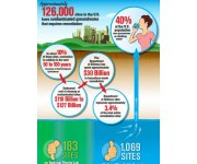 Infographic Highlights Importance of Groundwater Remediation in US
