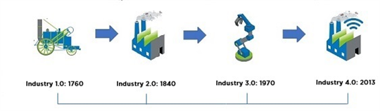 How has Industry 1.0 to 4.0 influenced particulate emissions and monitoring - Part 4: Industry 4.0