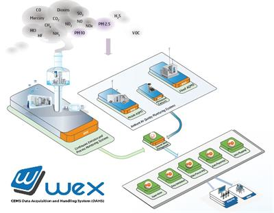 iseo-Environnement S.A - Version WEX - Certified software for data acquisition and processing of industrial emissions