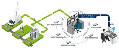 Version XR - Air Quality Processing and Reporting Data Software
