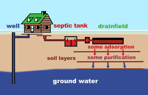 Septikos Septic System By Bionutratech Inc
