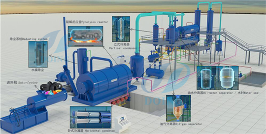 DY - DY 6T 8T 10T - Waste tyre recycling pyrolysis plant by Henan