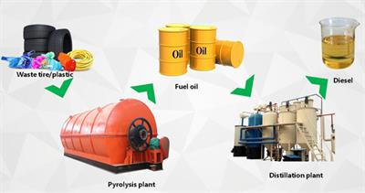 Tyre pyrolysis oil distillation plant - Model DY 6T 8T 10T - Tyre pyrolysis oil distillation plant
