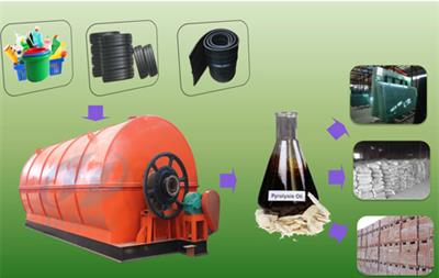 Doing - Model DY 6T 8T 10T  - Plastic to oil conversion machine