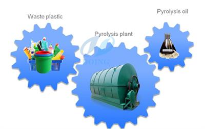 DY - Model DY - Plastic to oil process machine
