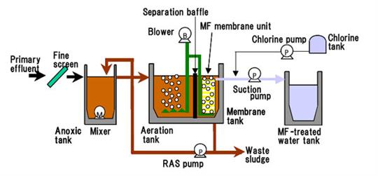 Membrane Bed Reactor (MBR)