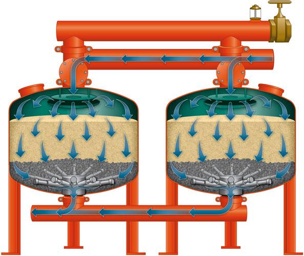 Yardney - Irrigation Media Filters - Automatic Backwash Sand
