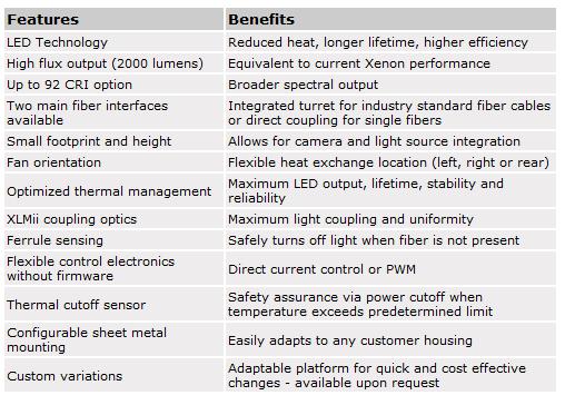 Excelitas - XLMii Series - Light Emitting Diodes - LED Fiber Optic