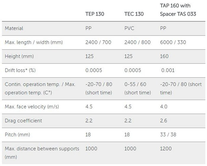 ENEXIO - Water Technologies - Cooling Tower Components - 2H