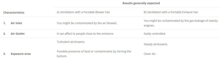 Working in confined spaces: Portable Blower Fan vs Portable Exhaust Fan