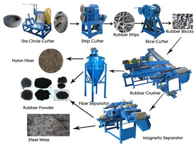 SUNY GROUP - Semi-Automatic Tyre Recycling Line