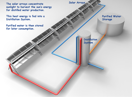 Solar Desalination Technology by CSP - Ultra Lite Solar Inc