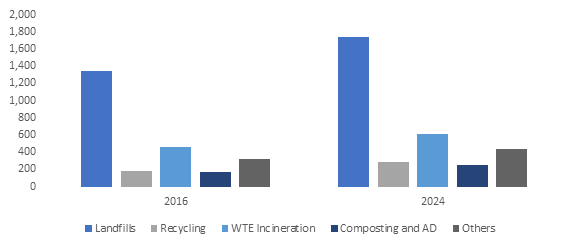 Solid Waste Management Market to surpass USD 340 Billion by 2024