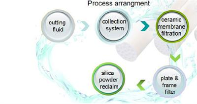 Polysilicon Cutting Fluid Recovery-2